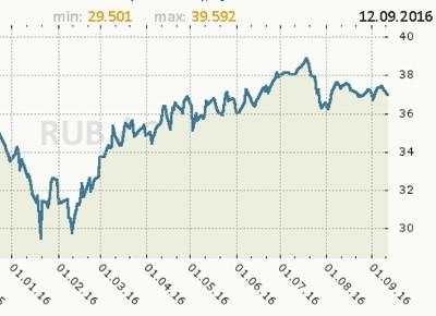 Курс кроны к рублю
