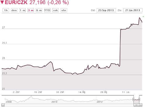 Курс чешской кроны к евро на сегодня останется надолго
