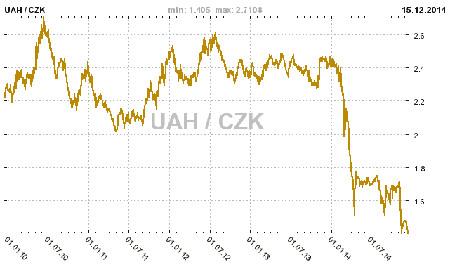 czk-uah-5-let