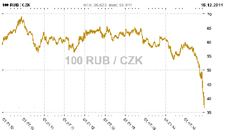 rub-czk-5-let