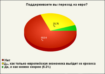 Введение евро в Чехии- голосование